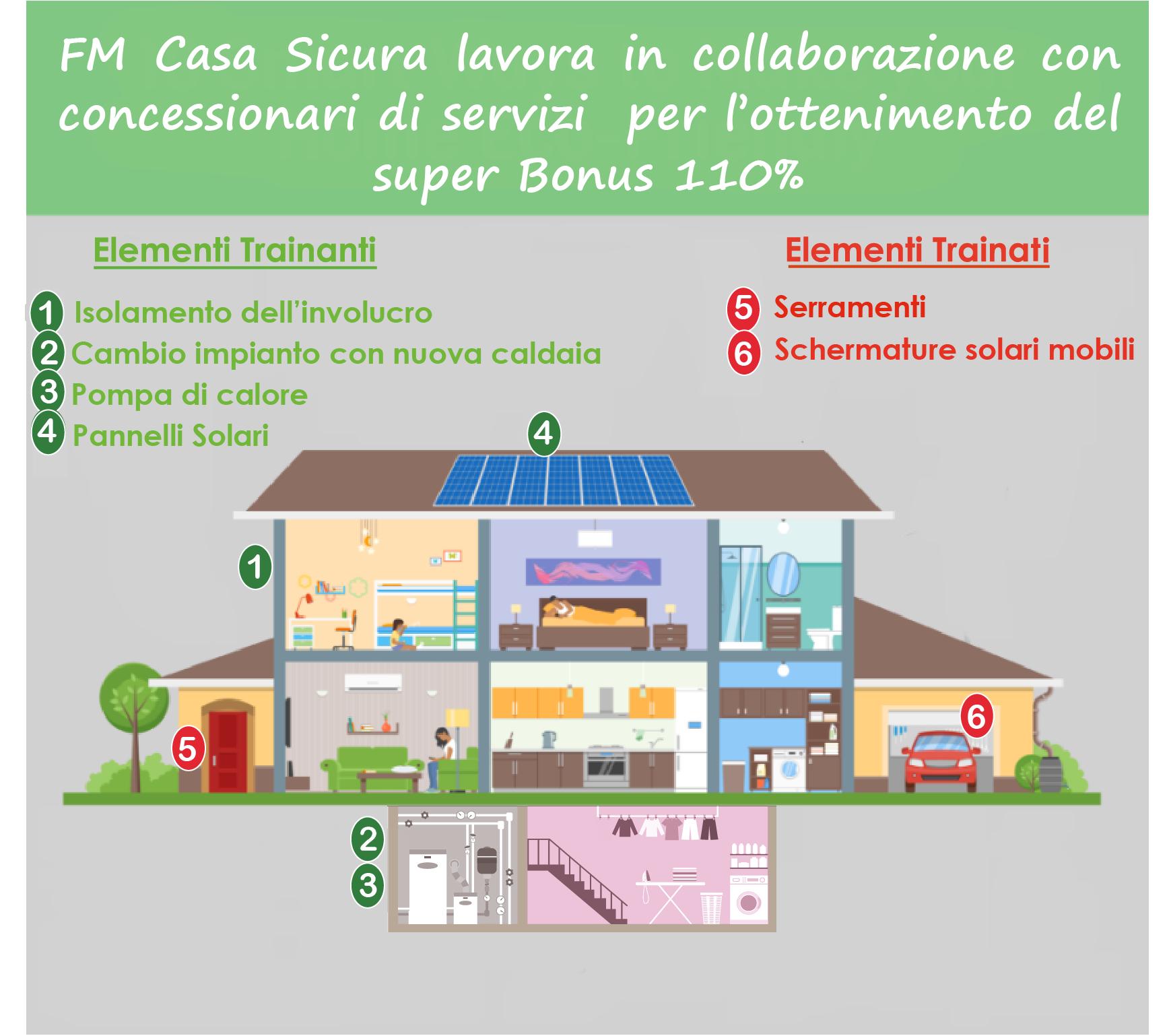 superbonus 110 decreto rilancio, Super Bonus 110% Decreto Rilancio Venezia, FM Casasicura, FM Casasicura